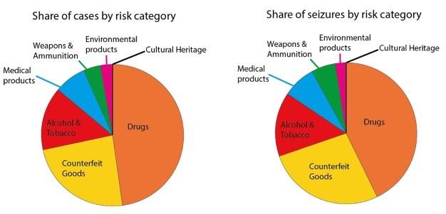 Die Risikokategorien im illegalen Handel und Beschlagnahmungen im Vergleich. Foto: IADAA